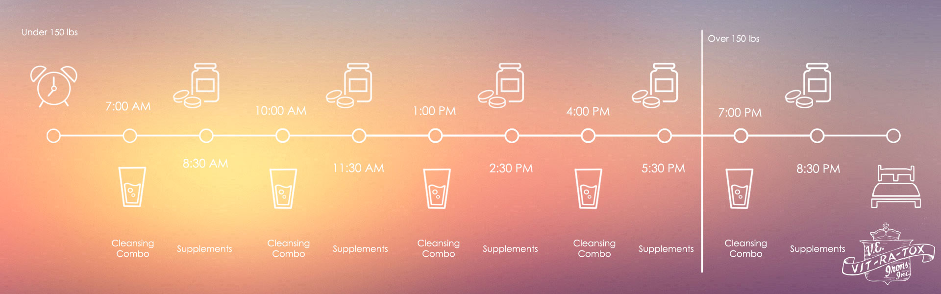 A sample Cleansing Schedule that visualizes when VITRATOX products should be taken while on the 7-Day Cleanse.